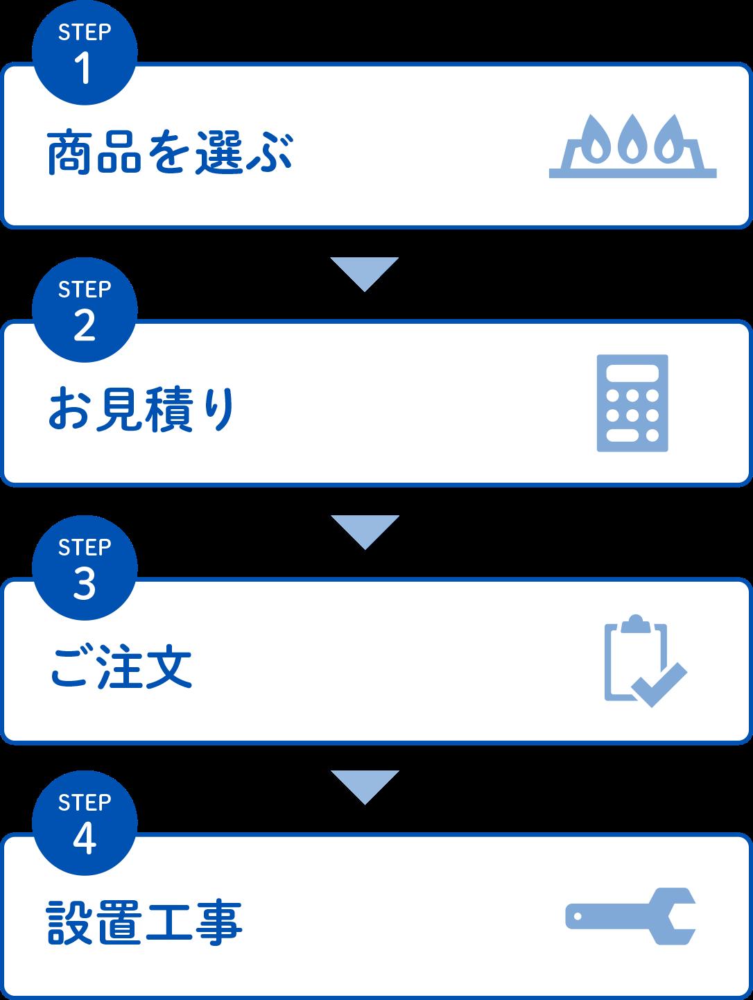 STEP1 商品を選ぶ STEP2 お見積り STEP3 ご注文 STEP4 設置工事
