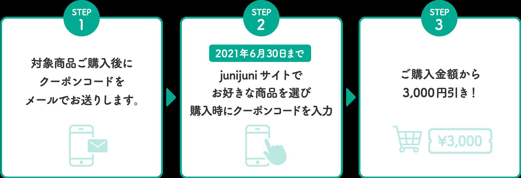 STEP1 対象商品ご購入後にクーポンコードをメールでお送りします。 STEP2 junijuniサイトでお好きな商品を選び購入時にクーポンコードを入力 2021年6月30日まで STEP3 ご購入金額から3,000円引き!