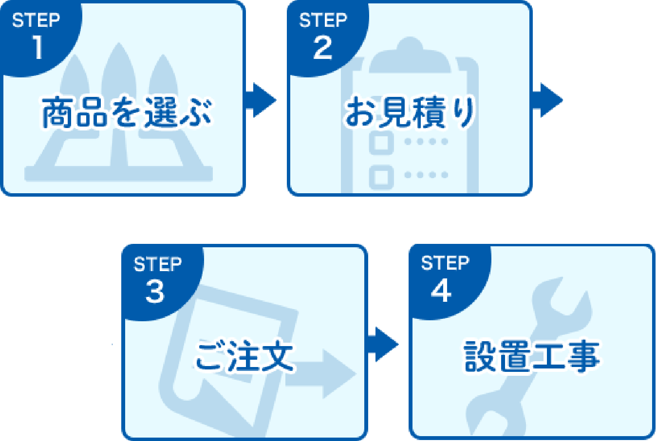 STEP1商品を選ぶ STEP2お見積り STEP3ご注文 STEP4設置工事