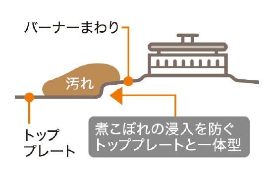 バーナーまわり トッププレート 汚れ 煮こぼれの侵入を防ぐトッププレートと一体型