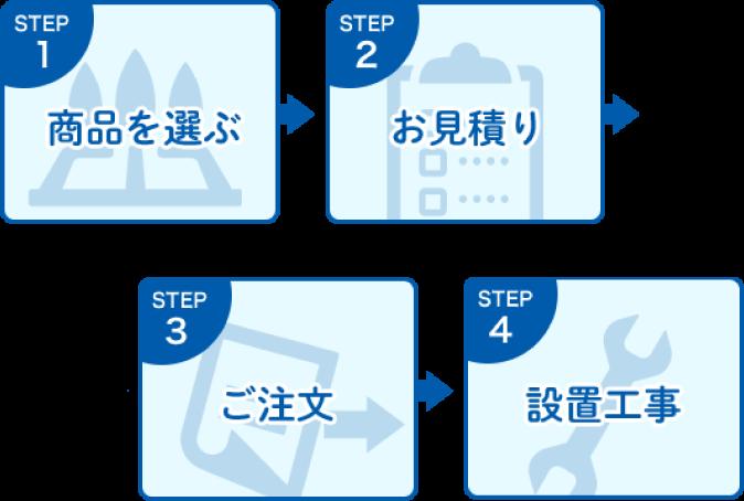 STEP1 商品を選ぶ STEP2お見積り STEP3ご注文 STEP4設置工事